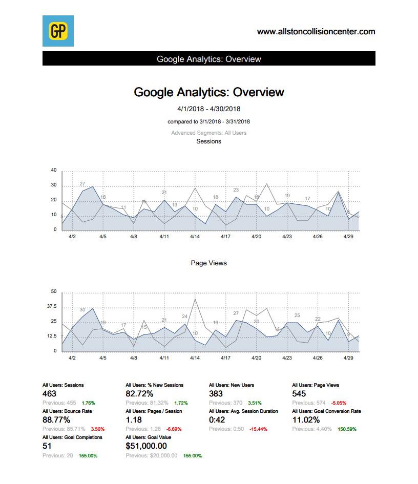 auto body digital marketing monthly report