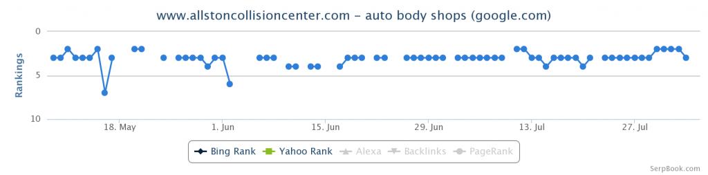 auto body shops google keyword ranking seo