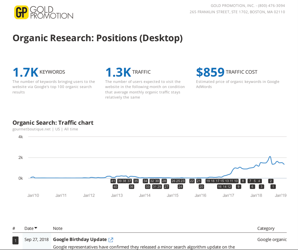 google organic keyword positions over time shopify ecommerce gift shop