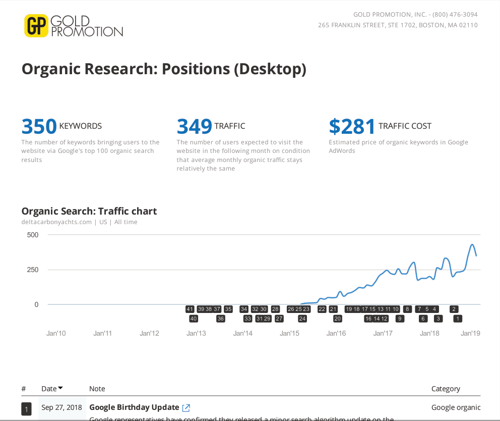 google organic seo positions over time for delta carbon yachts