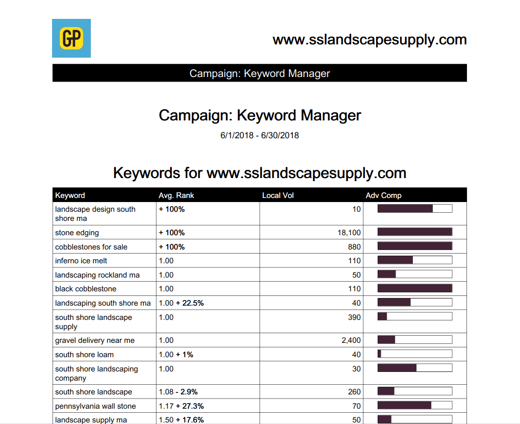 landscape supply company seo keyword rankings sample report june 2018