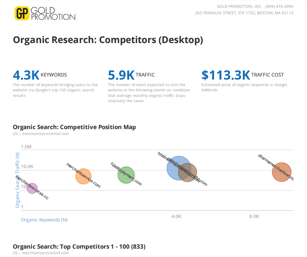 merchant services seo competition google organic