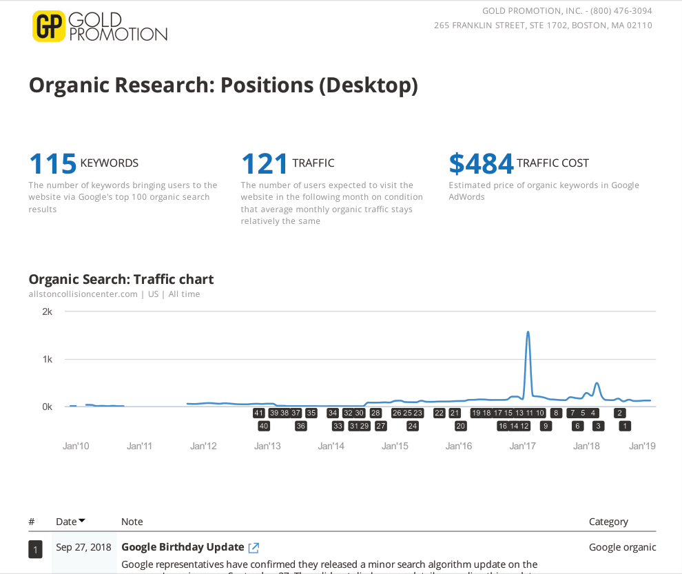organic keyword positions over time allston collision center