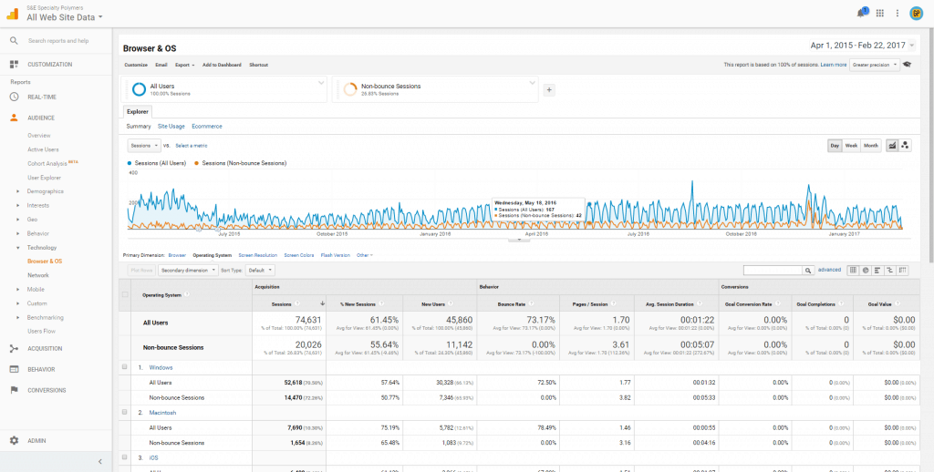 google analytics technology detail os overview